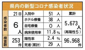 <新型コロナ>佐賀県内新たに6人…
