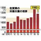 労災死傷者1182人 19年県内 過去10年でワースト2