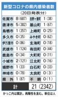 新型コロナの県内感染者数(5月20日現在)