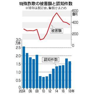 特殊詐欺被害356億円 2018年暫定値・警察庁まとめ