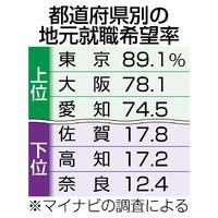 都道府県別の地元就職希望率(上位3と下位3)