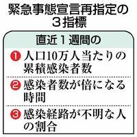 緊急事態宣言再指定の3指標