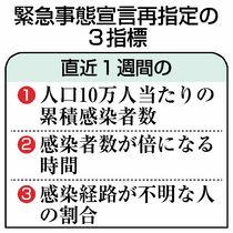 緊急事態宣言、三つの指標で再指定