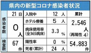 佐賀県内の感染状況(2021年6月21日現在)
