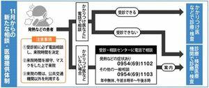 11月からの新たな相談・医療提供体制(佐賀県)