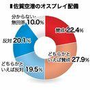 世論調査6 オスプレイ配備計画 賛成50%、反対は39%