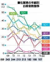 佐賀県の年齢別自殺者数推移