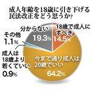 県内高校生「成人は20歳」64.2% アンケート調査
