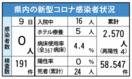 <新型コロナ>佐賀県内、新規感染者ゼロ 7月9日