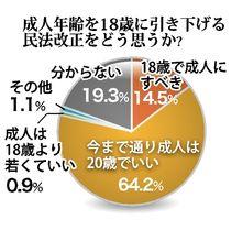 県内高校生「成人は20歳」64.…