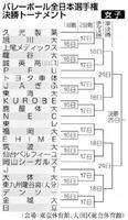 バレーボール全日本選手権決勝トーナメント(女子)