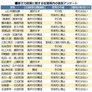 <玄海原発>佐賀県内21首長アンケート 運転継続「賛成」…