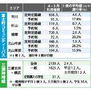 〈地域と交通〉昭和バス再編3カ月 代替バス利用コロナで低調