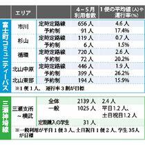 <地域と交通>昭和バス再編3カ月…