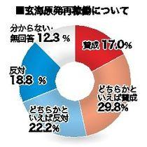 世論調査2.玄海原発再稼働 県民…