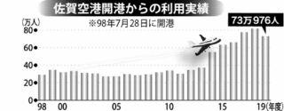佐賀空港利用、8万8000人減 19年度日韓冷え込み、コロナ影響