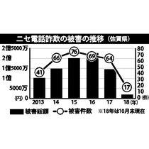 県内ニセ電話詐欺大幅減