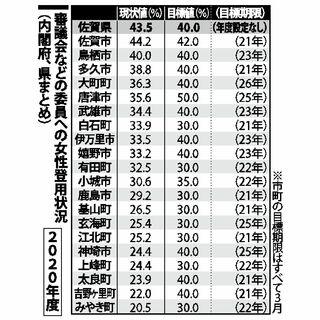 審議会の女性割合 佐賀県内市町平均33.8% 20年度、県基本計画上回る