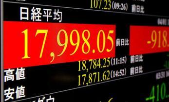 東証急落、一時1000円超安