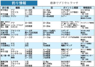 釣り情報 唐津でブリやヒラマサ(2020.1.30)