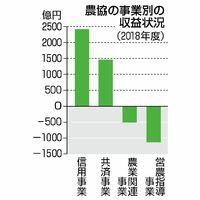 農協の事業別の収益状況