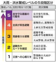熊本、鹿児島に大雨特別警報