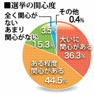 峰氏が先行、岡本氏猛追 唐津市長選世論調査