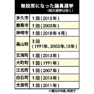 神埼市議選は無投票に 担い手不足、顕在化