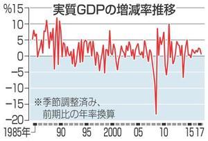 実質GDPの増減率推移
