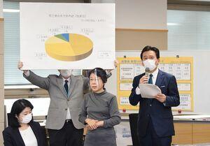 新型コロナウイルスの対策本部会議で、佐賀県内の死亡者の年代別内訳などを示した山口祥義知事(右)=14日午後、県庁