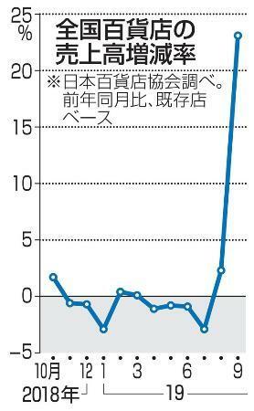 9月の百貨店売上高23・1%増