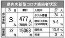 <新型コロナ>新たに3人の感染確認 3日、佐賀県内