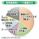 <県民世論調査>新幹線長崎ルート リレー方式36%、フル…