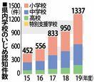 佐賀県内いじめ最多1337件 前年度から1.4倍増 19…