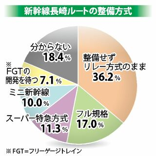 <県民世論調査>新幹線長崎ルート リレー方式36%、フル規格17%