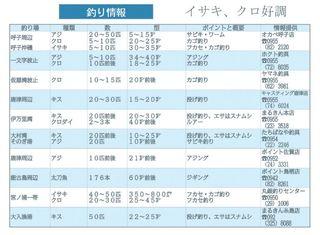 釣り情報 イサキ、クロ好調(2018.7.12)