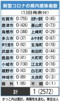 新型コロナの県内感染者数(7月13日現在)