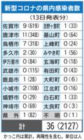 新型コロナの県内感染者数(5月13日現在)