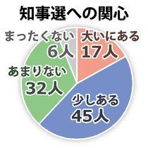 知事選挙に「関心」6割、県政は半…