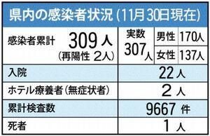 佐賀県内の感染状況(11月30日現在)