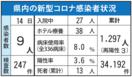 <新型コロナ>佐賀県内9人感染 唐津のクラスター関連、2…