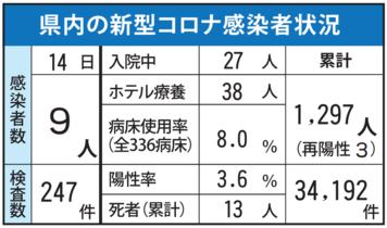 <新型コロナ>佐賀県内9人感染 …