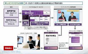 木村情報技術が提供するオンライン営業活動支援事業のイメージ図