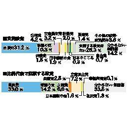 世論調査5.支持政党と投票予定先 自民最多31%、希望10%