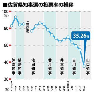 <佐賀県知事選>投票率急減なぜ 政治への無関心、投票所の減少