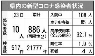 <新型コロナ>佐賀県内、新たに10人感染 鳥栖商高生徒、計5人に
