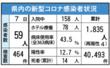 <新型コロナ>佐賀県内、過去最多59人感染確認 5月…