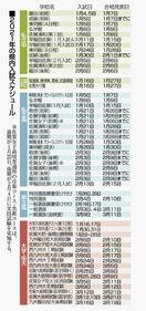 佐賀県内、受験シーズンへ コロナ対策で追試験も 1月4日…