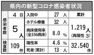 佐賀県内の感染状況(2021年4月4日現在)