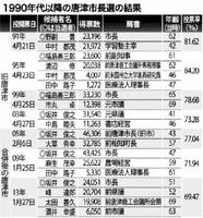 1990年代以降の唐津市長選の結果